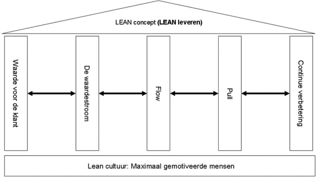 Figuur 1 Unit De pijlers van Lean