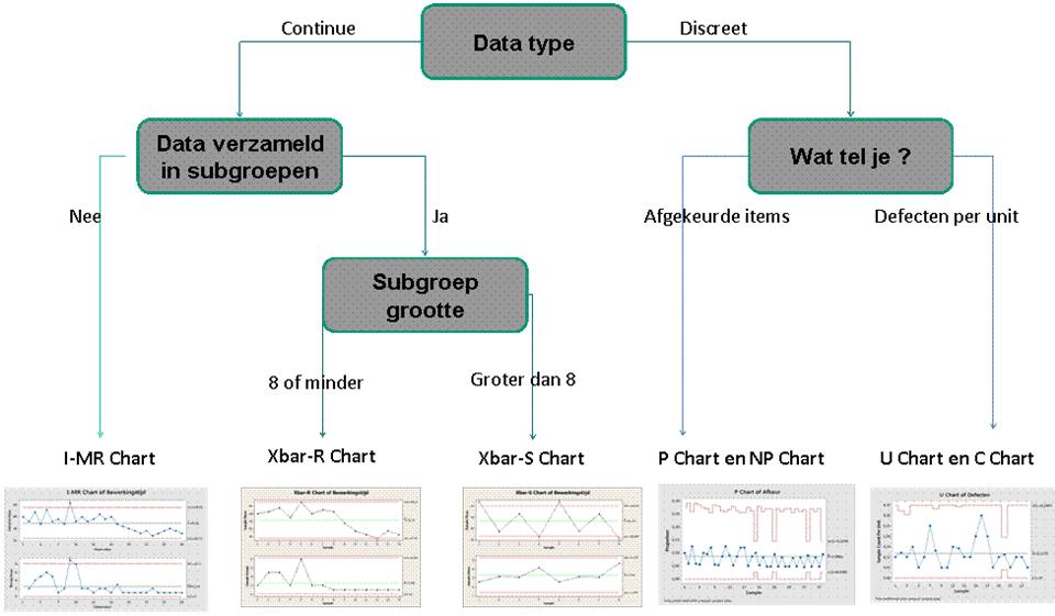 Figuur 1 Unit Regelkaarten Control Charts