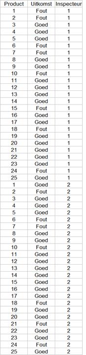 Figuur 10 Unit Meetsysteemanalyse