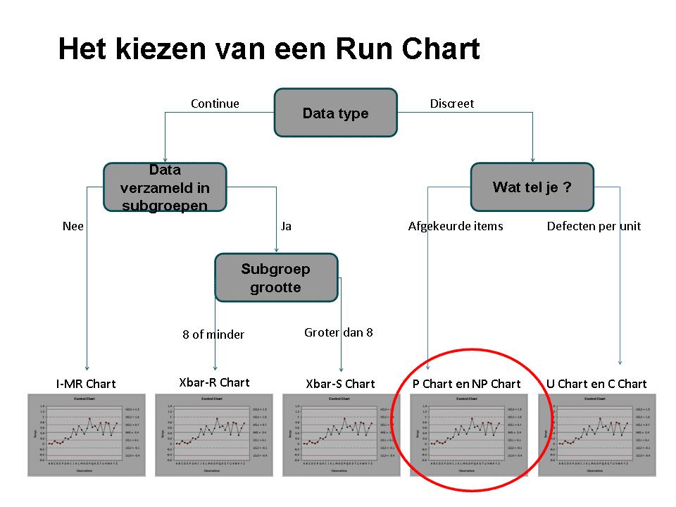 Figuur 10 Unit Regelkaarten Control Charts