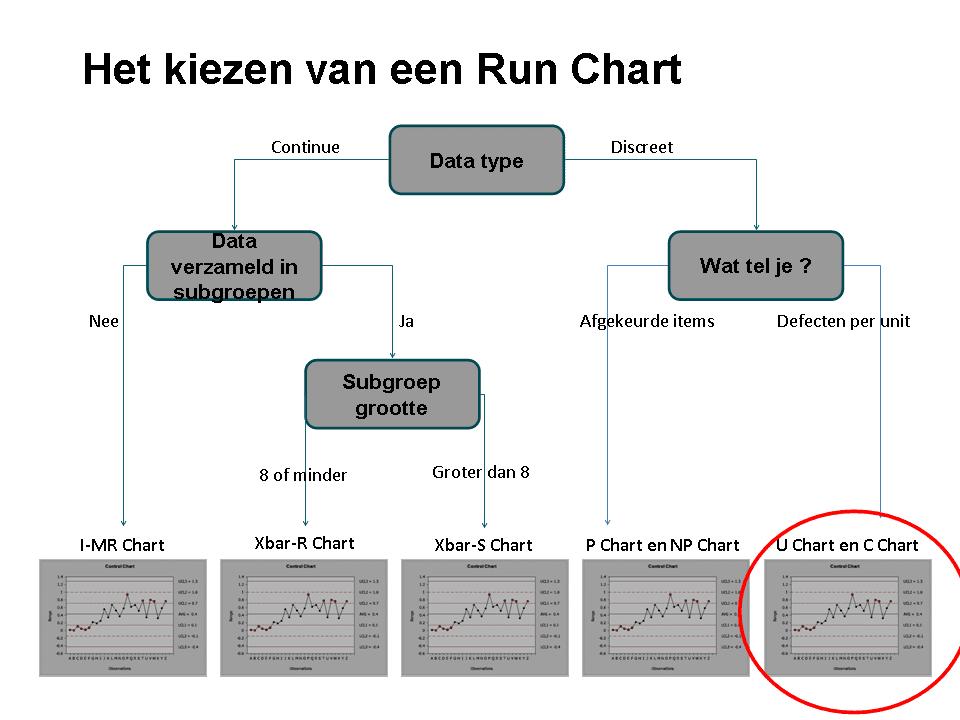 Figuur 12 Unit Regelkaarten Control Charts