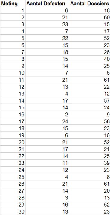 Figuur 20 Unit Regelkaarten Control Charts