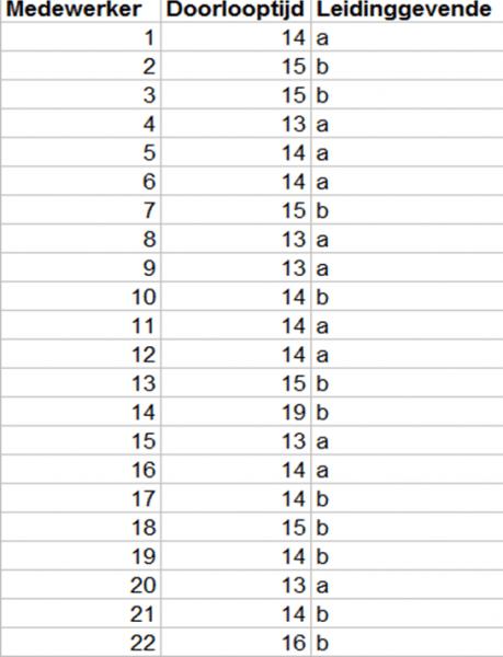 Figuur 22 Unit Regelkaarten Control Charts
