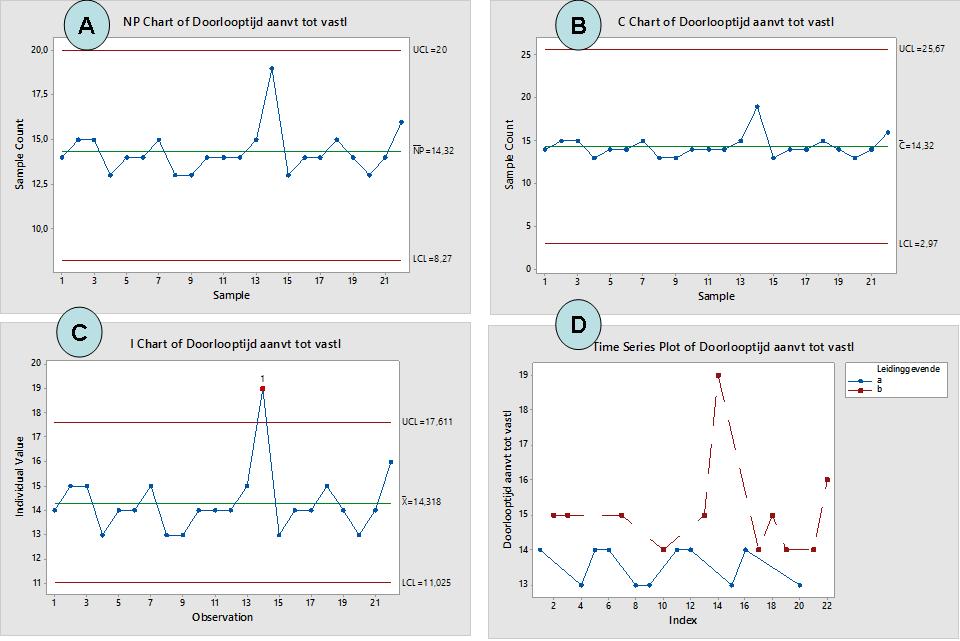 Figuur 23 Unit Regelkaarten Control Charts