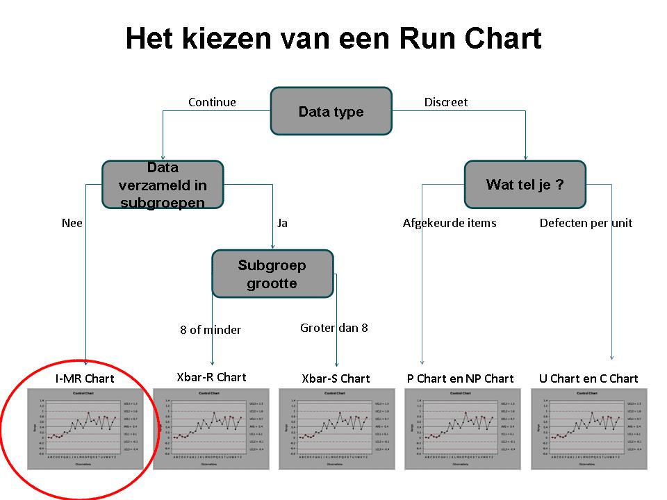 Figuur 4 Unit Regelkaarten Control Charts