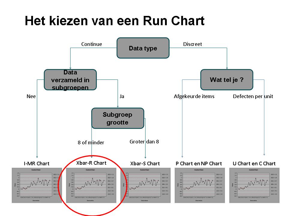 Figuur 5 Unit Regelkaarten Control Charts