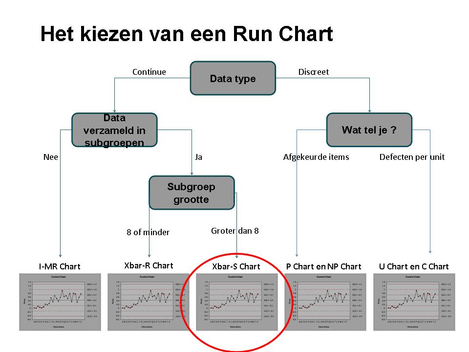 Figuur 8 Unit Regelkaarten Control Charts