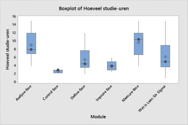 studie uren modules green belt