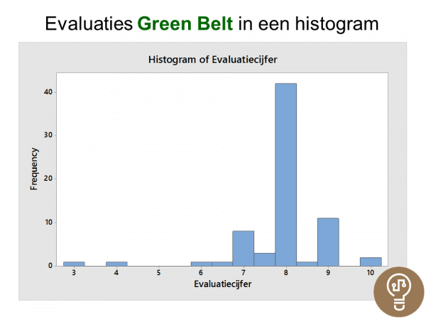 Histogram Evaluaties Green Belt