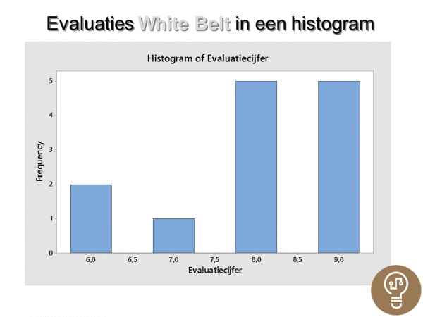 Histogram Evaluaties White Belt