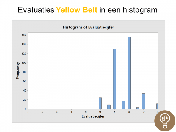 Histogram Evaluaties Yellow Belt