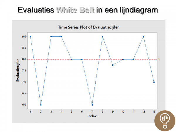 Lijndiagram Evaluaties White Belt