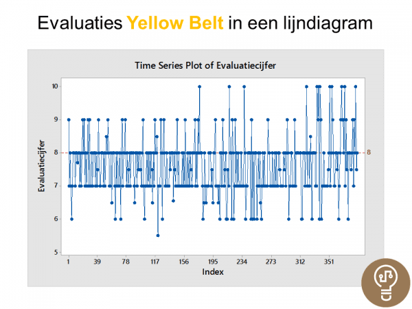 Lijndiagram Evaluaties Yellow Belt