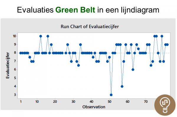 Run Chart Evaluaties Green Belt