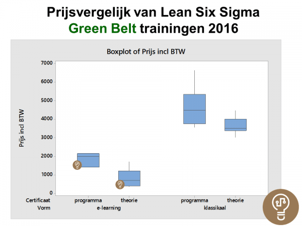 Green Belt opleidingen 5