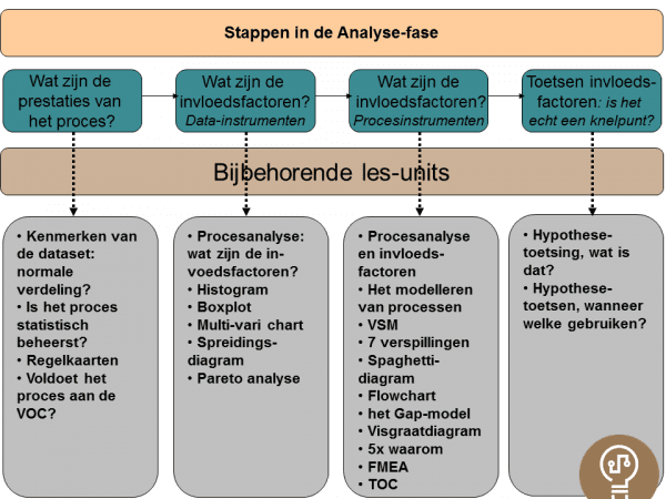 Unit Introductie Analyse fase
