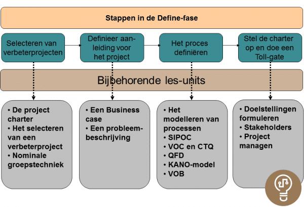 Unit Introductie Define fase