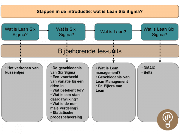 Unit Introductie Wat is Lean Six Sigma