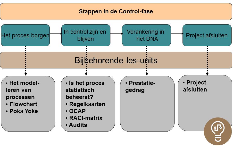 Yellow Belt Control fase