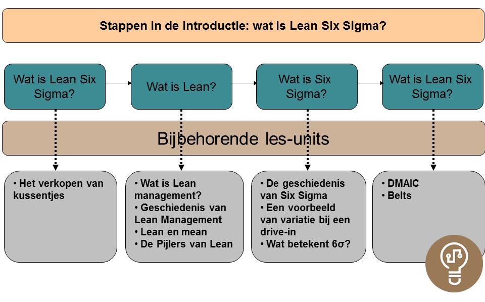Yellow Belt Wat is Lean Six Sigma