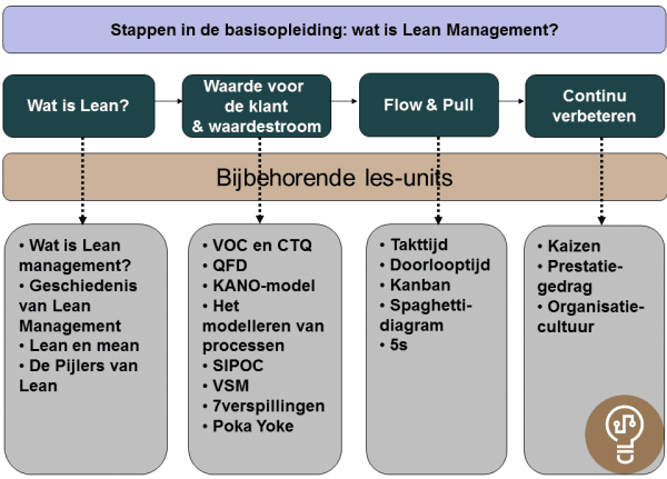 structuur-lean-management-basis